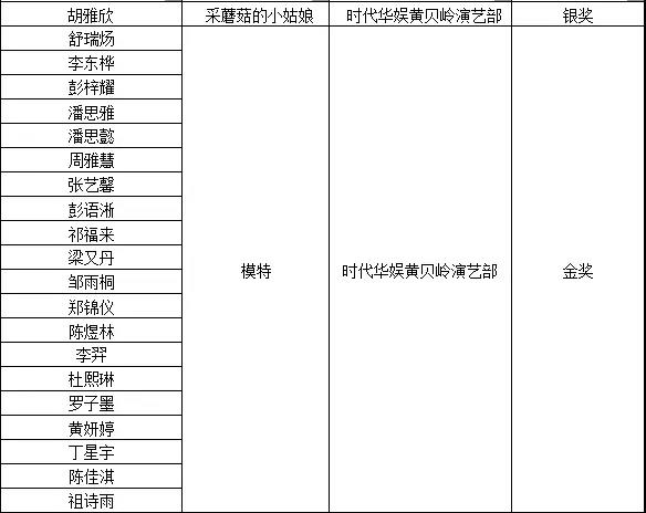 """深圳时代华娱""""亚洲星风采·越赛越精彩""""获奖名单公布"""